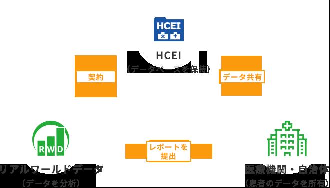 HCEIの役割イメージ図