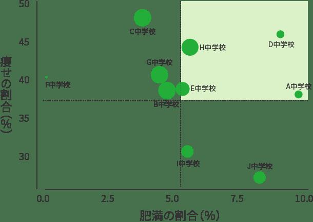 肥満とやせの割合の学校別分布(中三)
